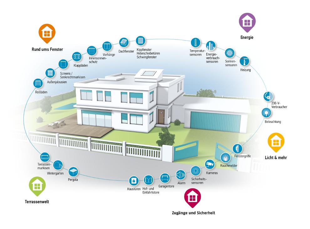 Somfy Smart Home-System TaHoma®